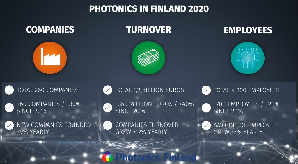 Photonics industry in Finland 2020